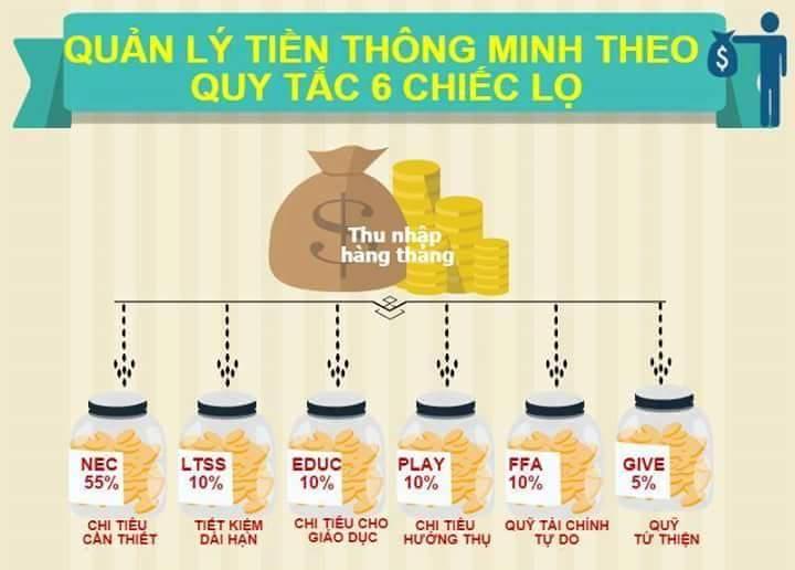 phuong-phap-quan-ly-tien-thong-minh