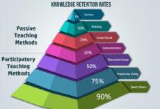 Bí quyết cực hay giúp bạn ghi nhớ 90% những gì đã học