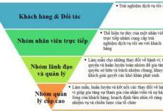 Kim tự tháp ngược – Mô hình quản trị của Thế Giới Di Động